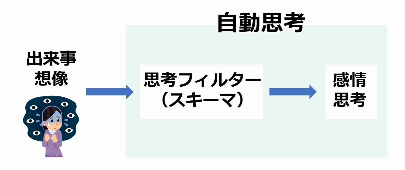 自動思考図